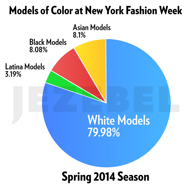 New York Fashion Week Was Chock-Full of White Models. Again.