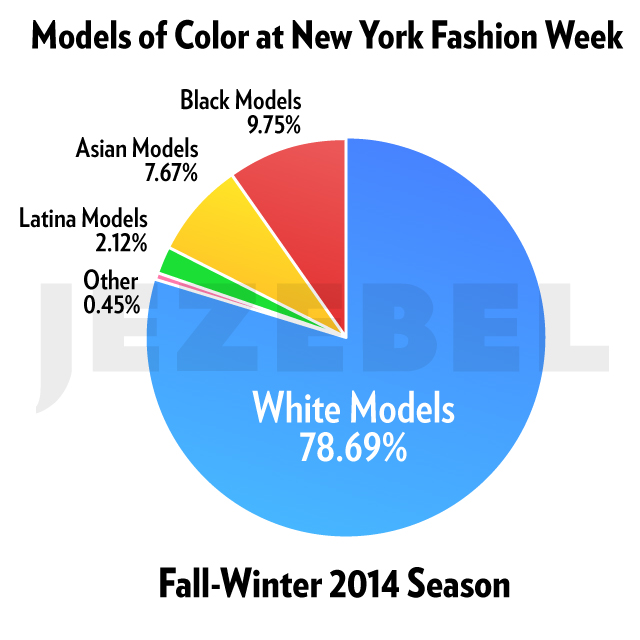 http://jezebel.com/tag/models-of-color